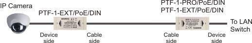 Ogranicznik przepięć z funkcją PoE