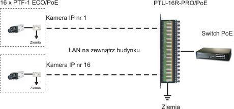 PTU-16R-PRO Poe patchpanel zabezpieczenie kamer ip