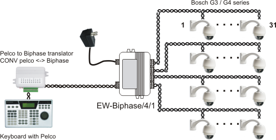 Distributor bosch biphase