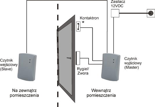kontrola dostępu 2-stronna