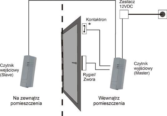 2-way access control