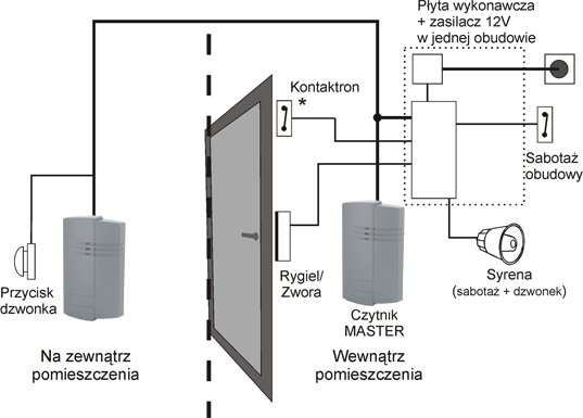 kontrola 2-kierunkowa
