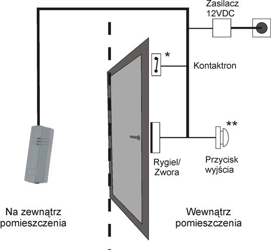 Caro-access
