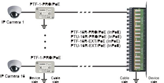 Jak zabezpieczyć sieć LAN przez wyładowaniami