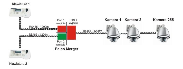 Mikser danych protokołu Pelco EW-Pelco-merger