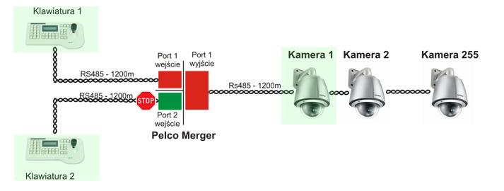 Merger kodu protokołu Pelco-D