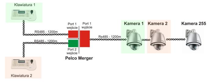 Merger Pelco-P