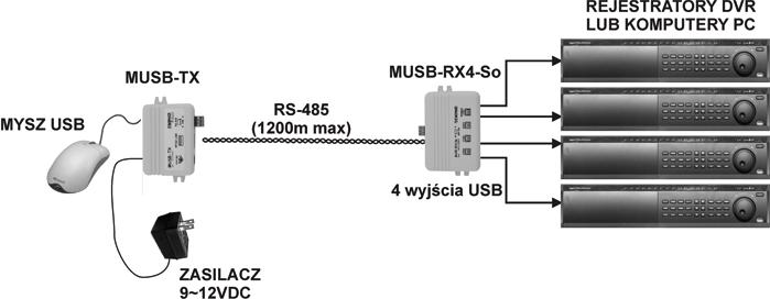 przedluzacz-separator-usb-musb