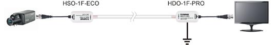 Separator galwaniczny HD-CVI