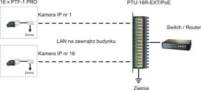 PTU-16R-ext panel rack z zabezpieczeniem